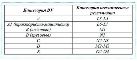 Категории транспортных средств в техническом регламенте (M1, M2, M3, N)