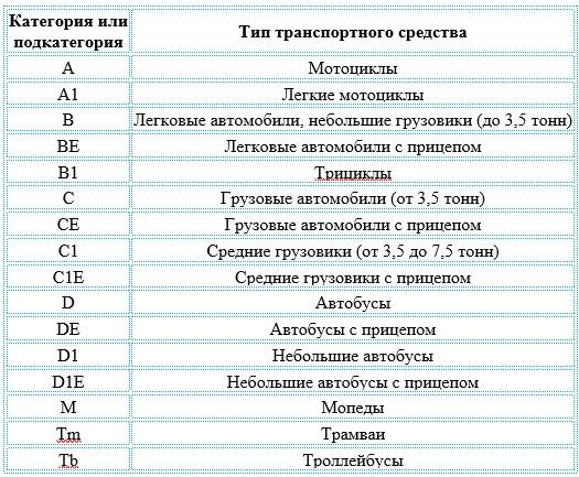 категории водительских прав в 2017 году