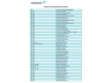 Автомобильные коды регионов России.