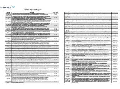 Полная таблица штрафов ГИБДД 2015